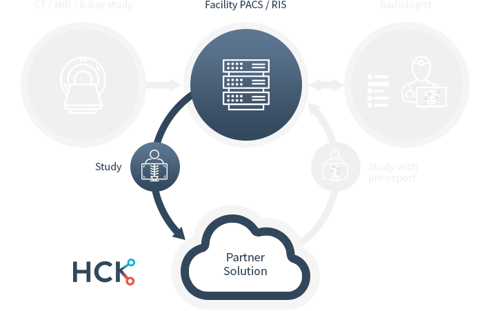 The PACS server initiates transfer of anonymized & encrypted study to the server (local or cloud) containing artificial intelligence software